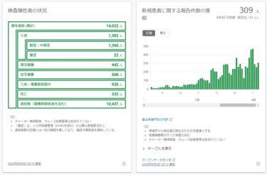 新型コロナウイルスは現代の魔女狩り? 東京と他県の差が凄い!